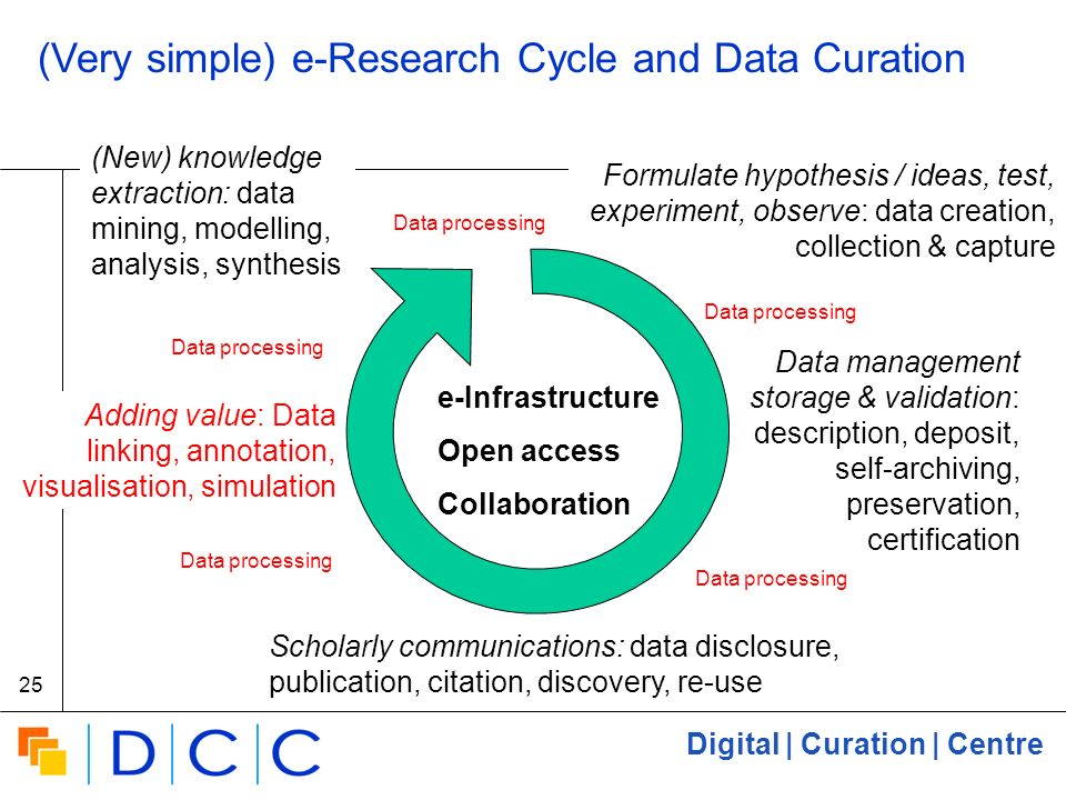 Digital | Curation | Centre 25 (Very simple) e-Research Cycle and Data Curation Formulate hypothesis / ideas, test, experiment, observe: data creation