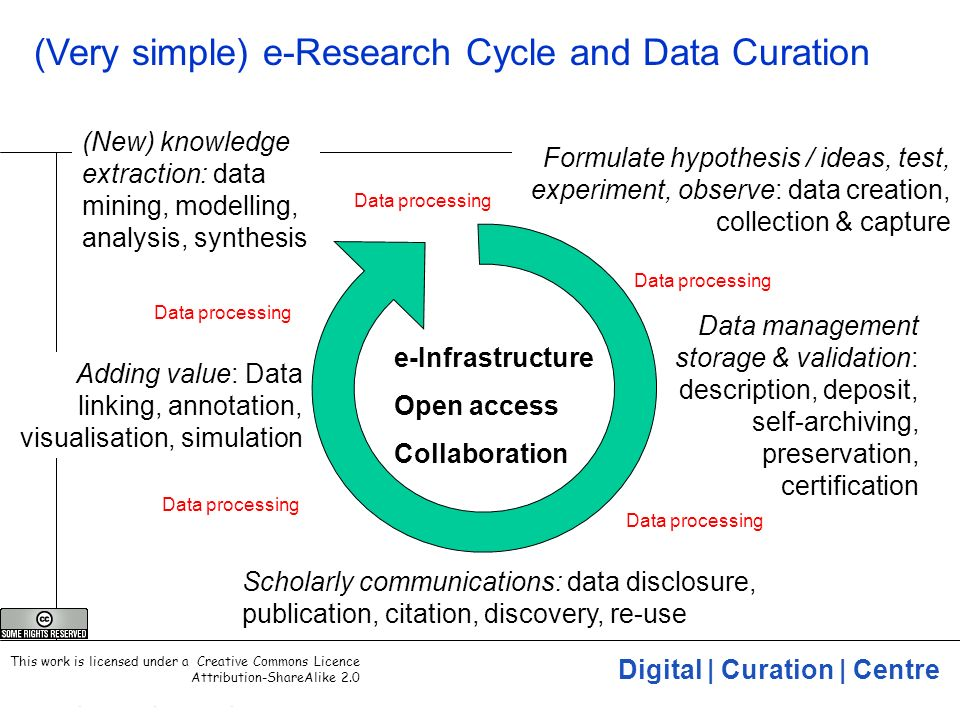 Digital | Curation | Centre 6 (Very simple) e-Research Cycle and Data Curation Formulate hypothesis / ideas, test, experiment, observe: data creation,
