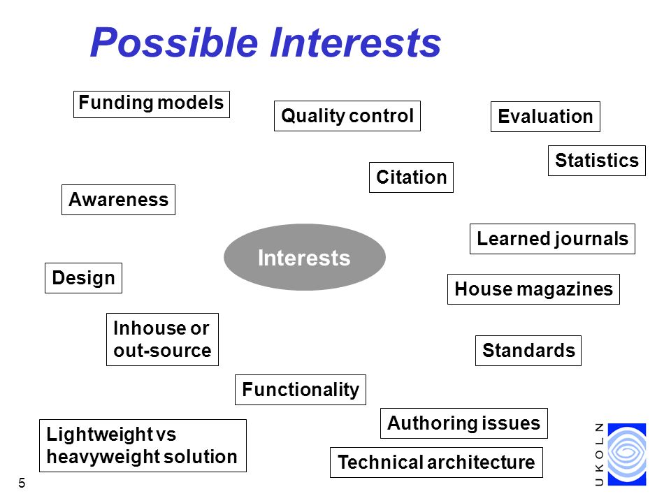 5 Possible Interests Funding models Interests Evaluation Standards Functionality Authoring issues Quality control Awareness Learned journals House magazines Design Inhouse or out-source Statistics Lightweight vs heavyweight solution Technical architecture Citation