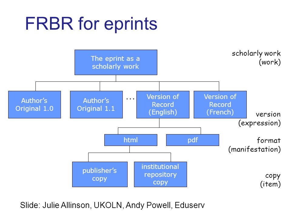 Version of Record (English) FRBR for eprints The eprint as a scholarly work Authors Original 1.0 Authors Original 1.1 Version of Record (French) htmlpdf publishers copy institutional repository copy scholarly work (work) version (expression) format (manifestation) copy (item) … Slide: Julie Allinson, UKOLN, Andy Powell, Eduserv