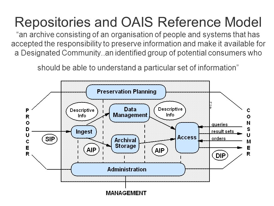 Repositories and OAIS Reference Model an archive consisting of an organisation of people and systems that has accepted the responsibility to preserve information and make it available for a Designated Community..an identified group of potential consumers who should be able to understand a particular set of information