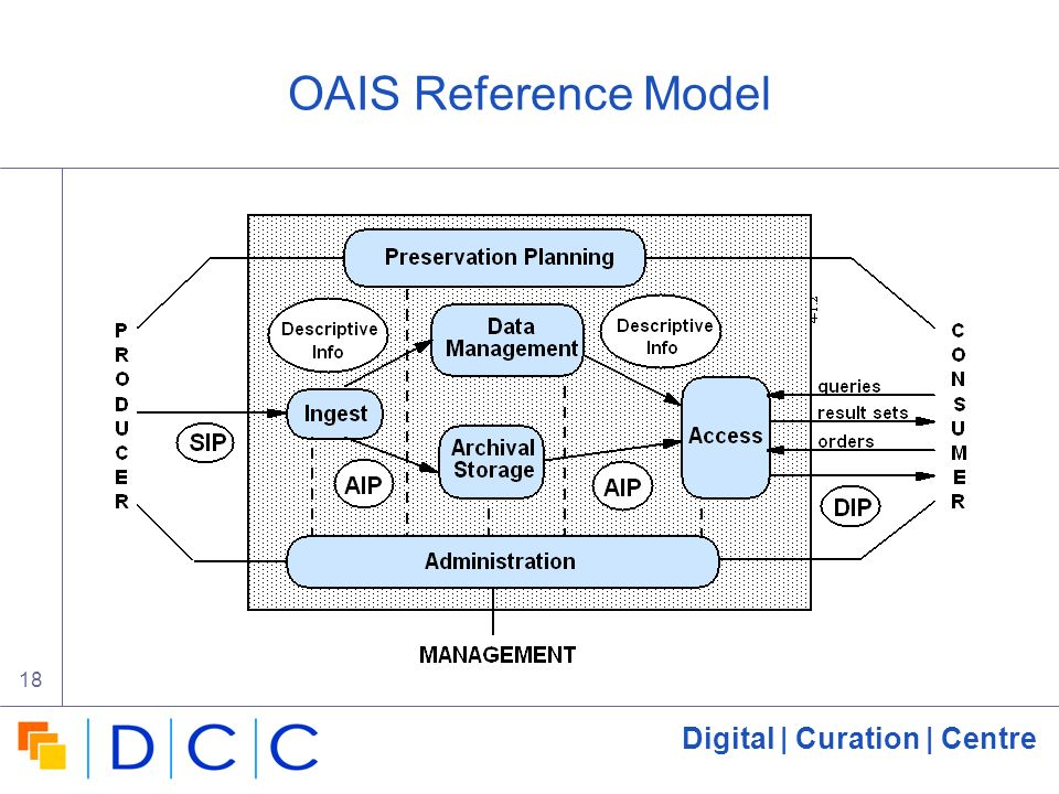 Digital | Curation | Centre 18 OAIS Reference Model