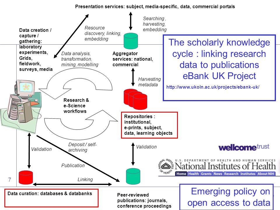 Digital | Curation | Centre 7 Research & e-Science workflows Aggregator services: national, commercial Repositories : institutional, e-prints, subject