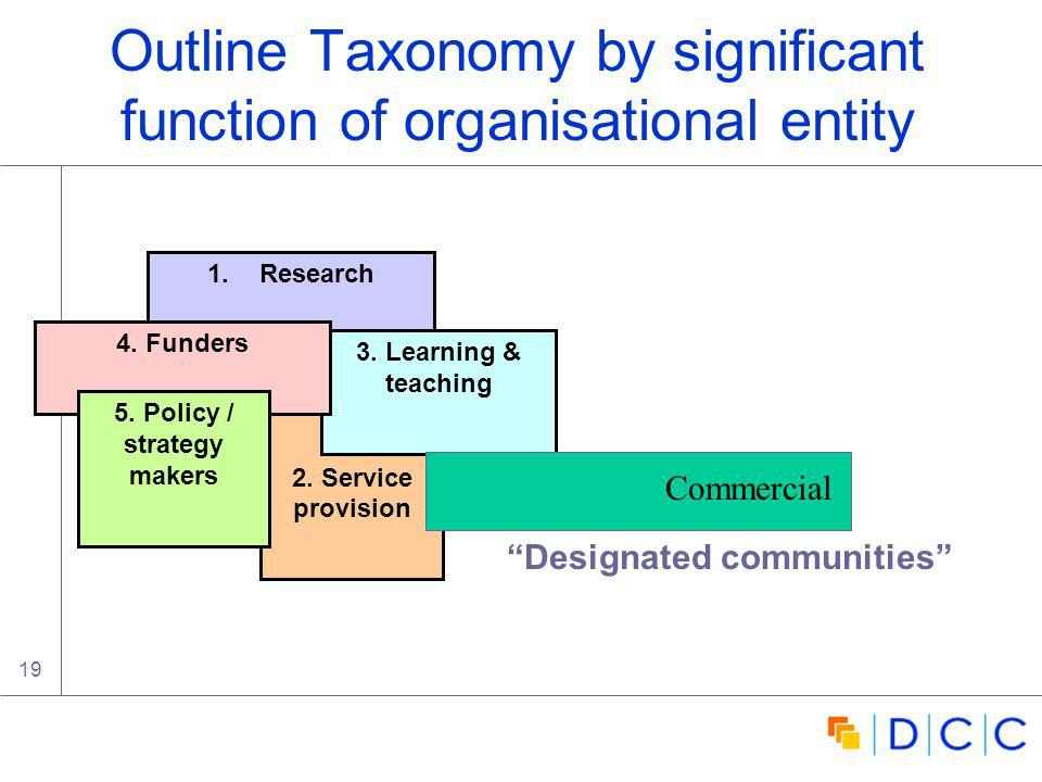 19 Outline Taxonomy by significant function of organisational entity 1.Research 2.