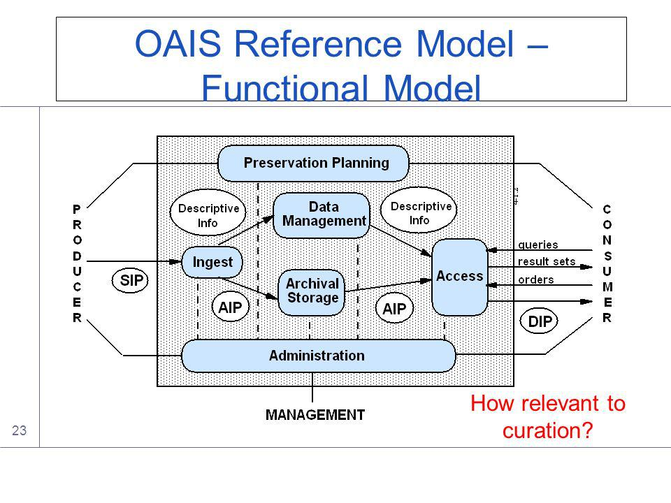 23 OAIS Reference Model – Functional Model How relevant to curation