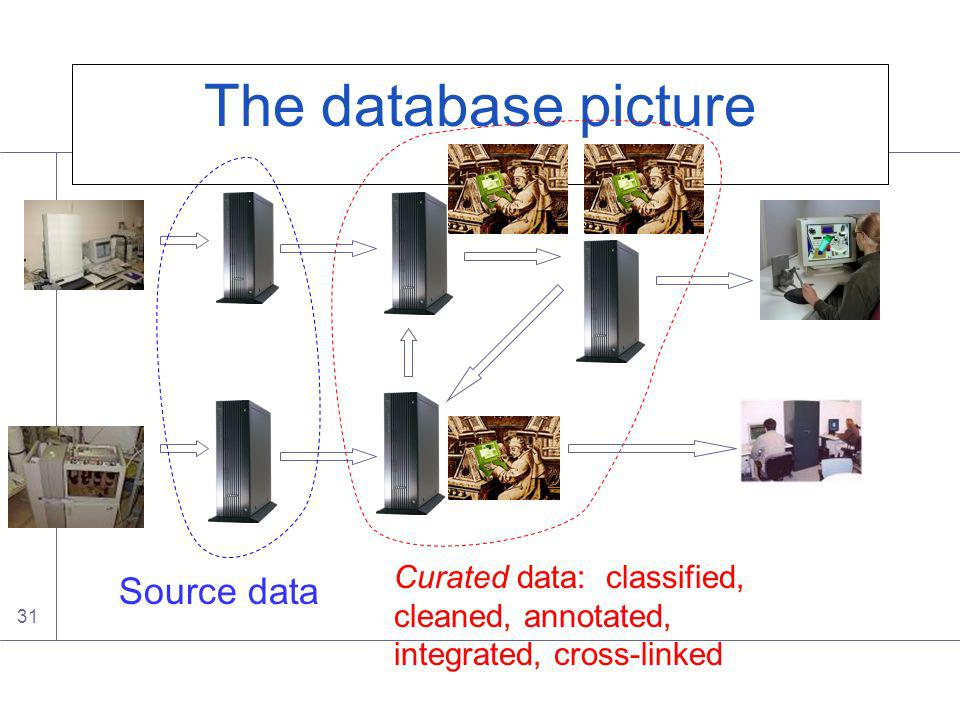 31 The database picture Source data Curated data: classified, cleaned, annotated, integrated, cross-linked