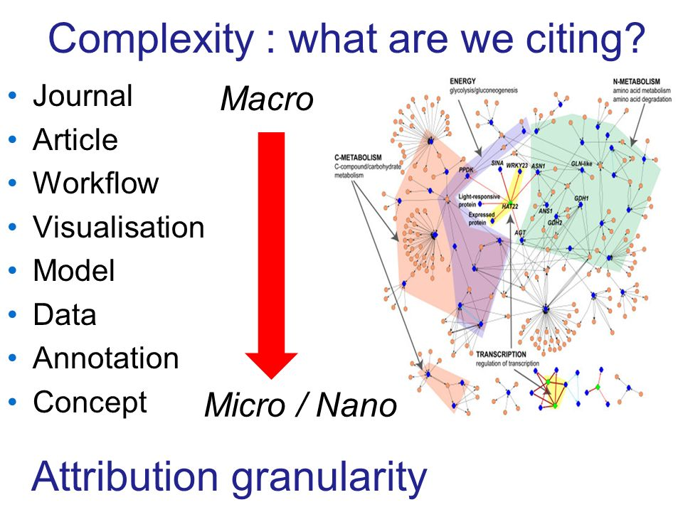 Journal Article Workflow Visualisation Model Data Annotation Concept Macro Attribution granularity Complexity : what are we citing.