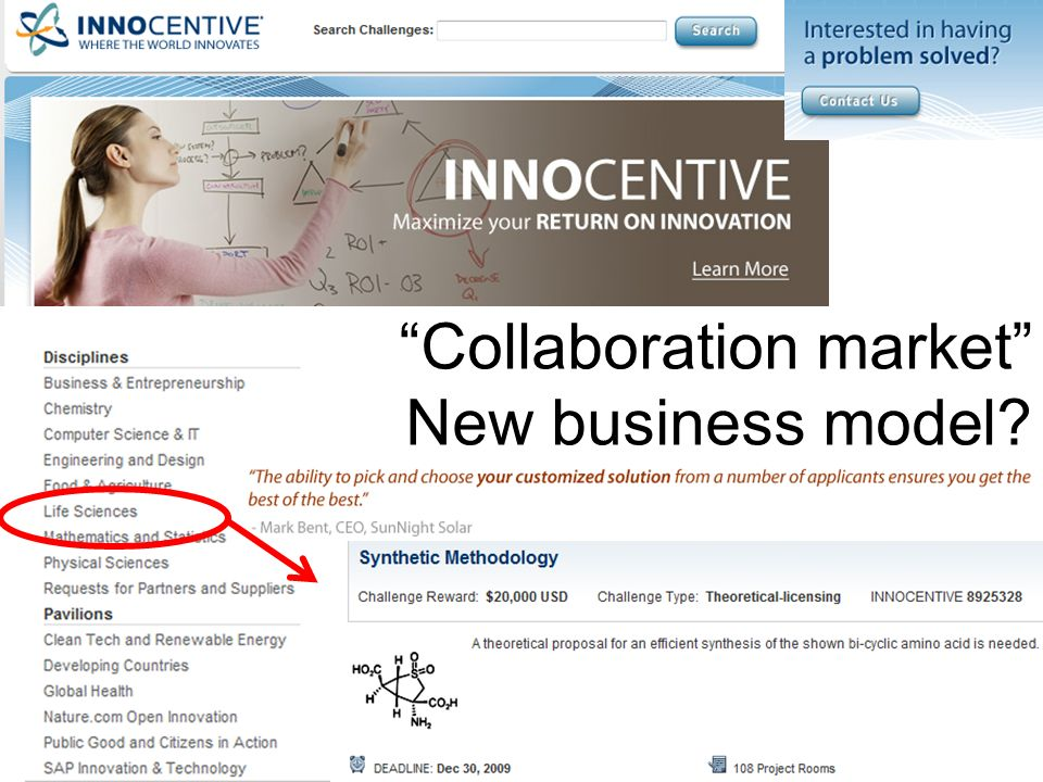 Collaboration market New business model