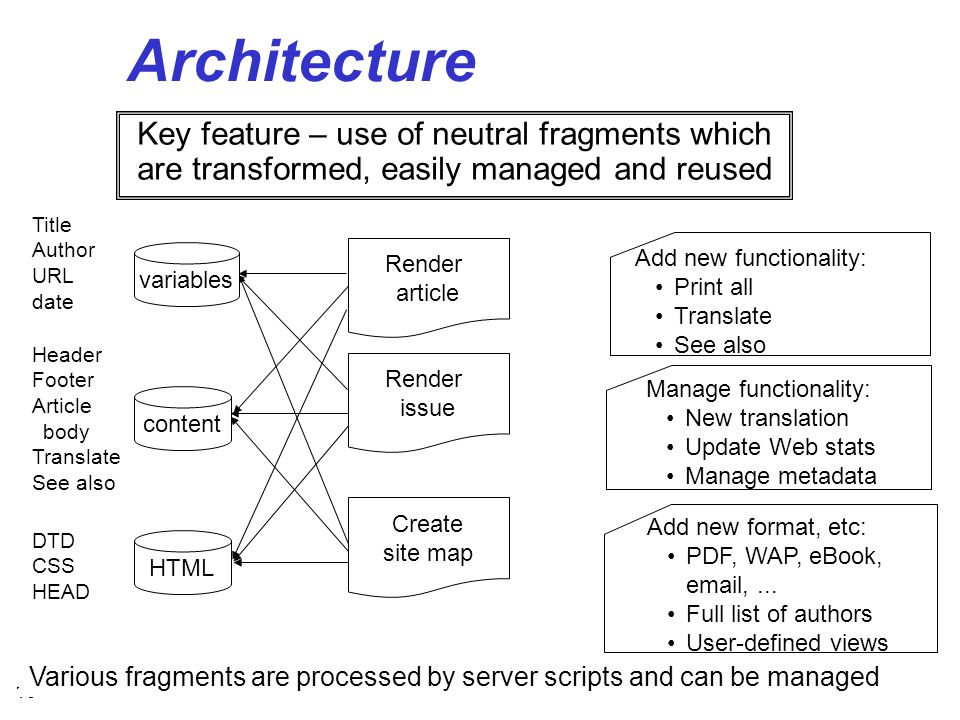 19 Architecture Key feature – use of neutral fragments which are transformed, easily managed and reused Title Author URL date Header Footer Article body Translate See also DTD CSS HEAD Various fragments are processed by server scripts and can be managed Add new functionality: Print all Translate See also Manage functionality: New translation Update Web stats Manage metadata Add new format, etc: PDF, WAP, eBook, email,...