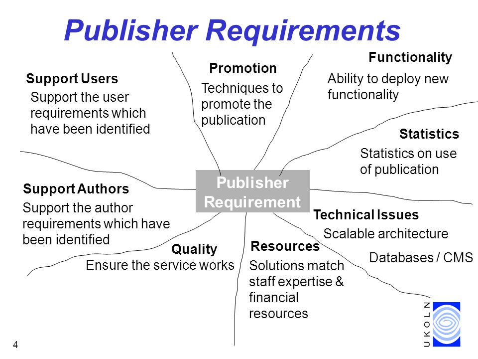 4 Publisher Requirements Ensure the service works Support the user requirements which have been identified Ability to deploy new functionality Solutions match staff expertise & financial resources Quality Functionality Support Users Technical Issues Support Authors Support the author requirements which have been identified Resources Publisher Requirement s Scalable architecture Databases / CMS Statistics on use of publication Statistics Techniques to promote the publication Promotion