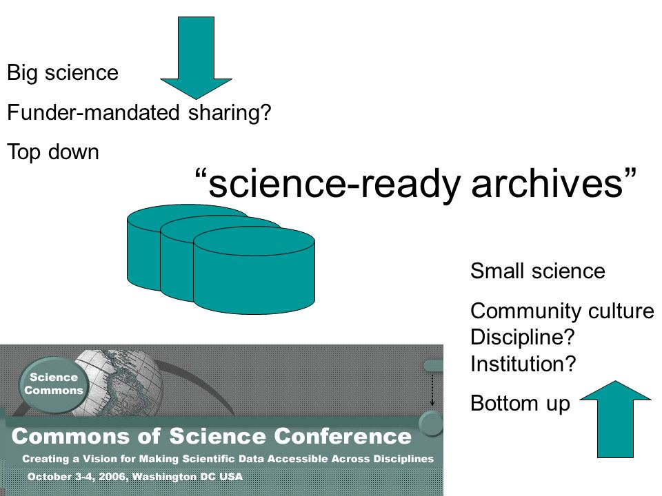 Big science Funder-mandated sharing. Top down Small science Community culture Discipline.