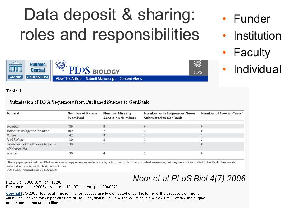 Data deposit & sharing: roles and responsibilities Funder Institution Faculty Individual Noor et al PLoS Biol 4(7) 2006