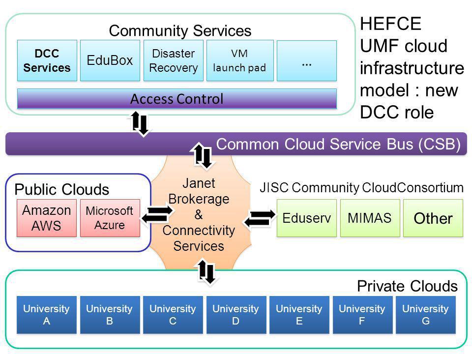 Janet Brokerage & Connectivity Services Janet Brokerage & Connectivity Services Common Cloud Service Bus (CSB) JISC Community CloudConsortium Eduserv