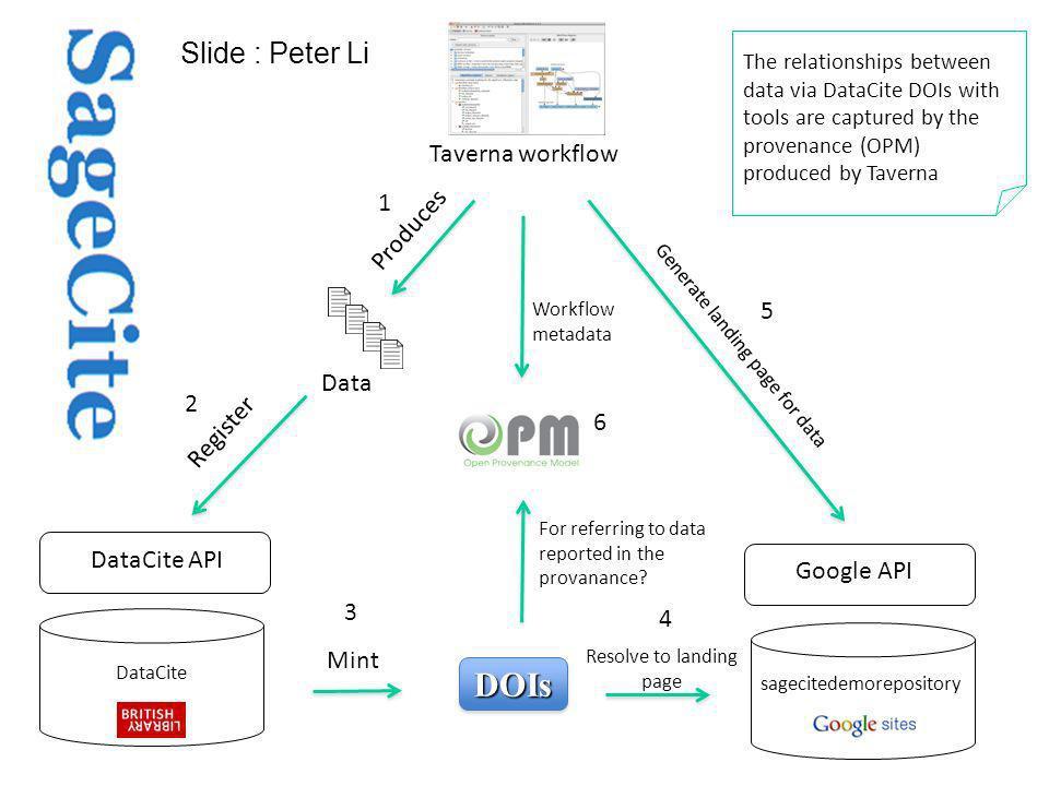 DataCite sagecitedemorepository Data Produces Register Generate landing page for data DOIsDOIs Mint DataCite API Google API Resolve to landing page Ta