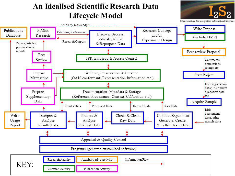 Research Outputs Citations, References User registration data; Instrument allocation data etc.