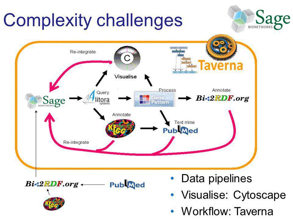 Complexity challenges Data pipelines Visualise: Cytoscape Workflow: Taverna