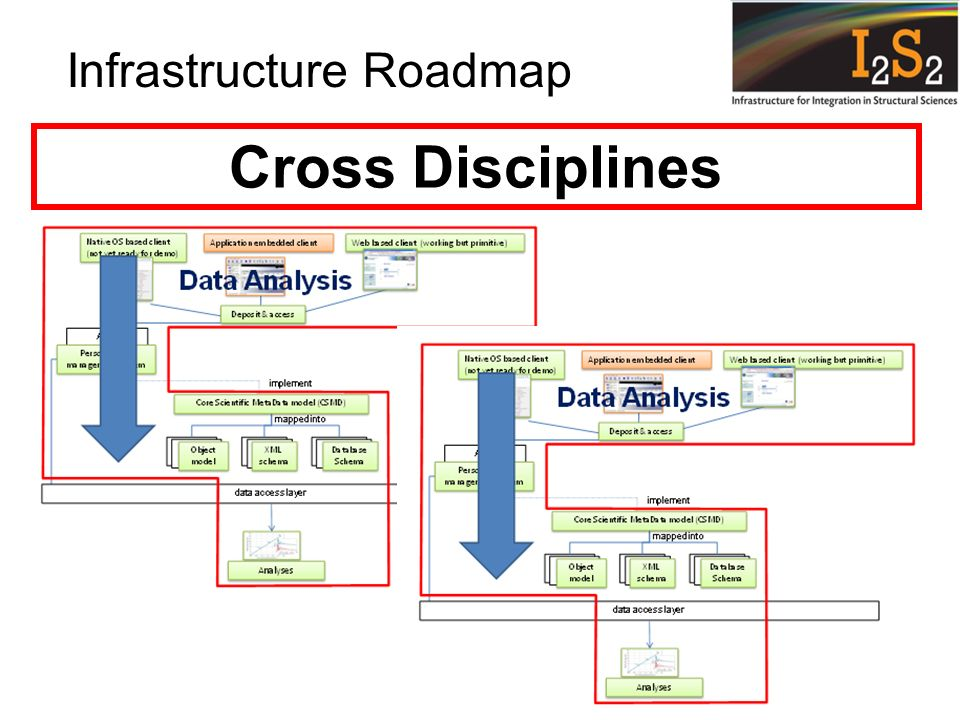 Infrastructure Roadmap Cross Disciplines