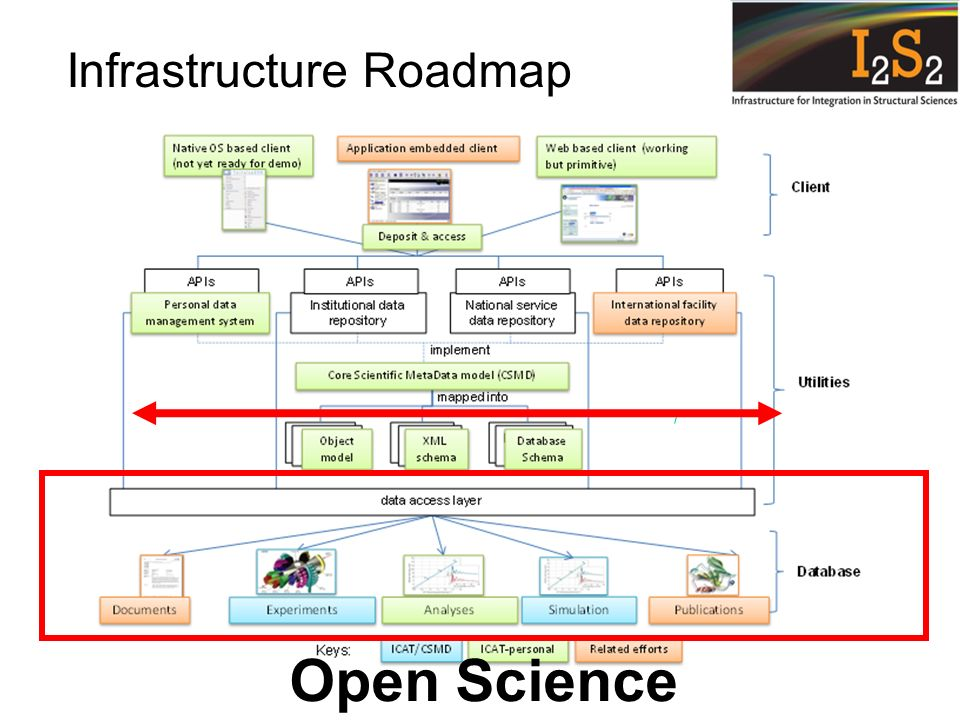 Infrastructure Roadmap Open Science