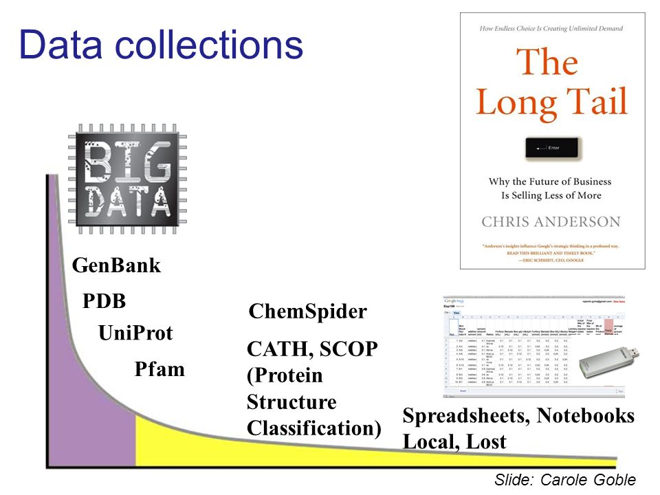 PDB GenBank UniProt Pfam Spreadsheets, Notebooks Local, Lost High throughput experimental methods Industrial scale Commons based production Publicly d
