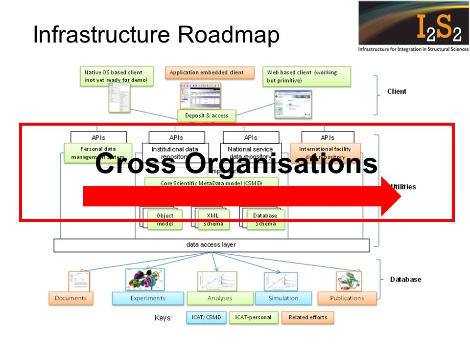 Infrastructure Roadmap Cross Organisations
