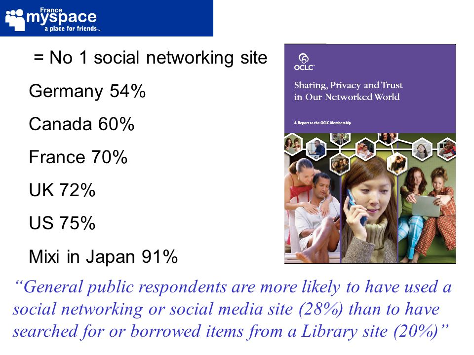 = No 1 social networking site Germany 54% Canada 60% France 70% UK 72% US 75% Mixi in Japan 91% General public respondents are more likely to have used a social networking or social media site (28%) than to have searched for or borrowed items from a Library site (20%)