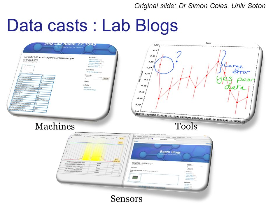 Data casts : Lab Blogs Machines Tools Sensors Original slide: Dr Simon Coles, Univ Soton