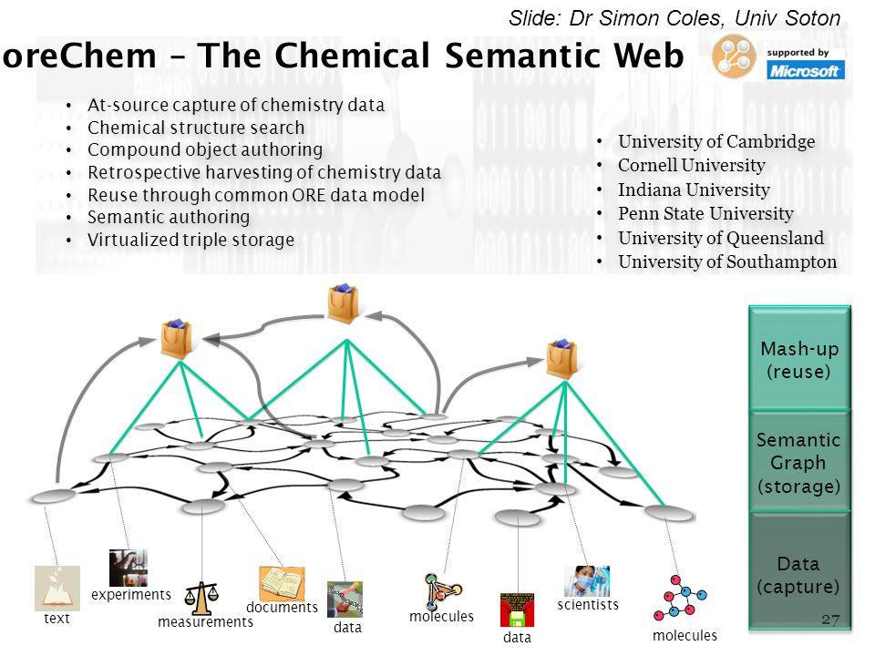 27 molecules Data (capture) Semantic Graph (storage) Mash-up (reuse) text experiments measurements documents data molecules data scientists oreChem –