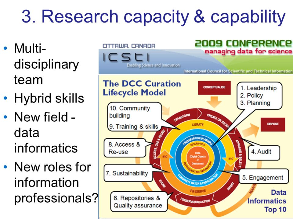 3. Research capacity & capability Multi- disciplinary team Hybrid skills New field - data informatics New roles for information professionals?