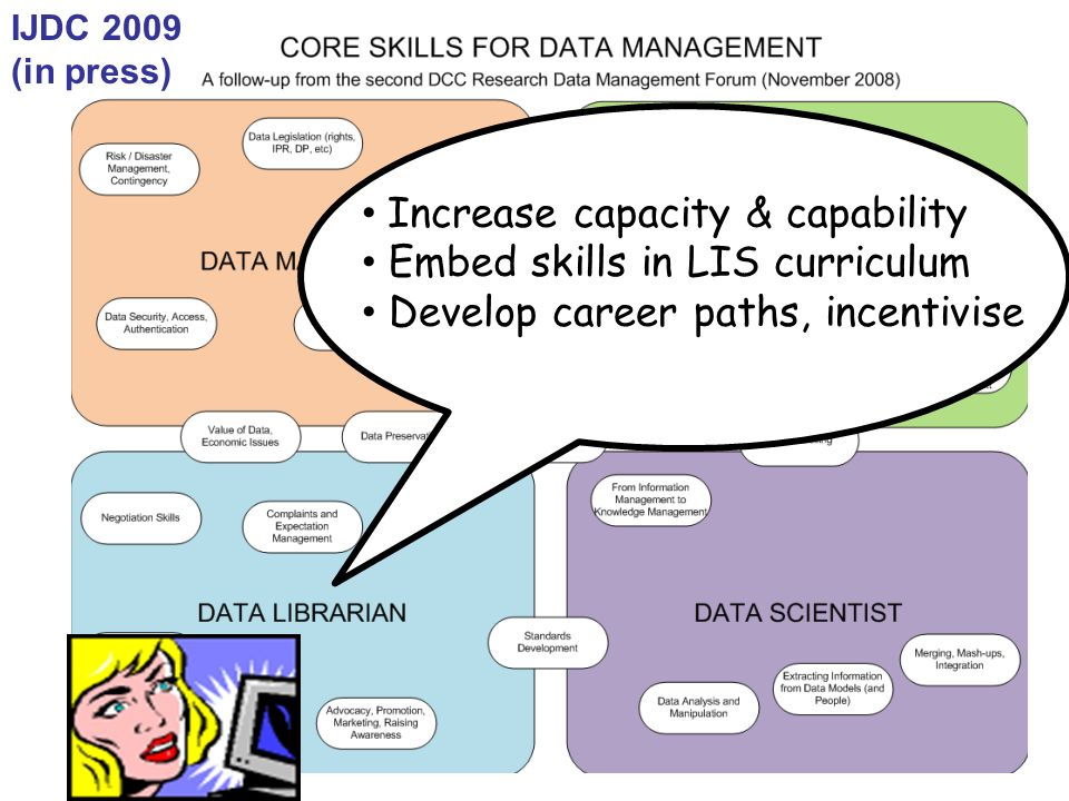 IJDC 2009 (in press) Increase capacity & capability Embed skills in LIS curriculum Develop career paths, incentivise