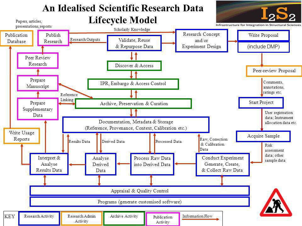 Reference Linking Research Outputs User registration data; Instrument allocation data etc.