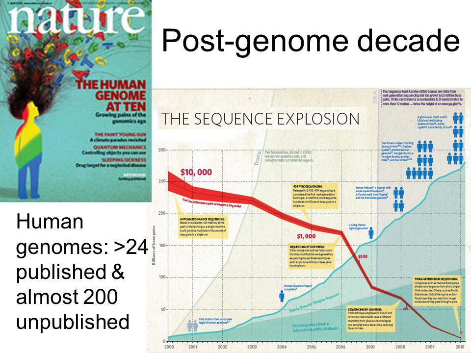 Post-genome decade Human genomes: >24 published & almost 200 unpublished
