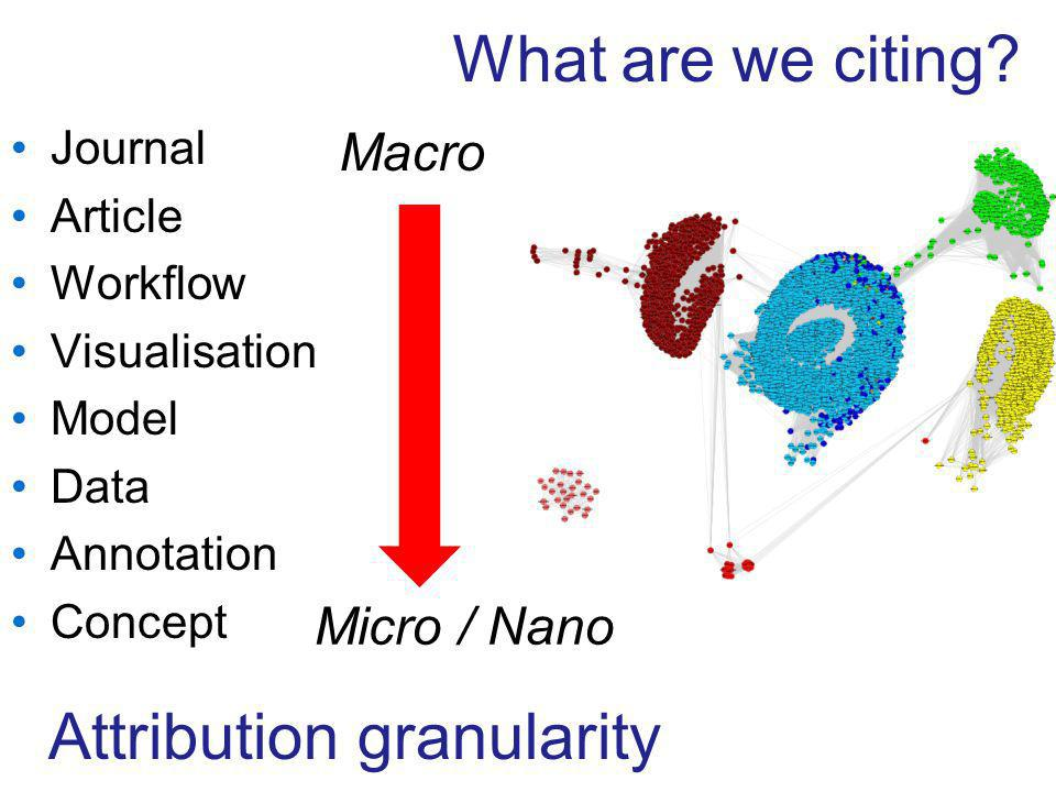 Journal Article Workflow Visualisation Model Data Annotation Concept Macro Micro / Nano Attribution granularity What are we citing