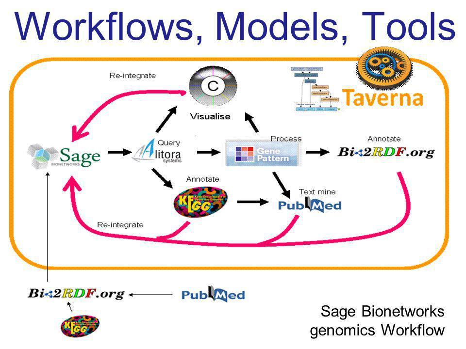 Workflows, Models, Tools Sage Bionetworks genomics Workflow