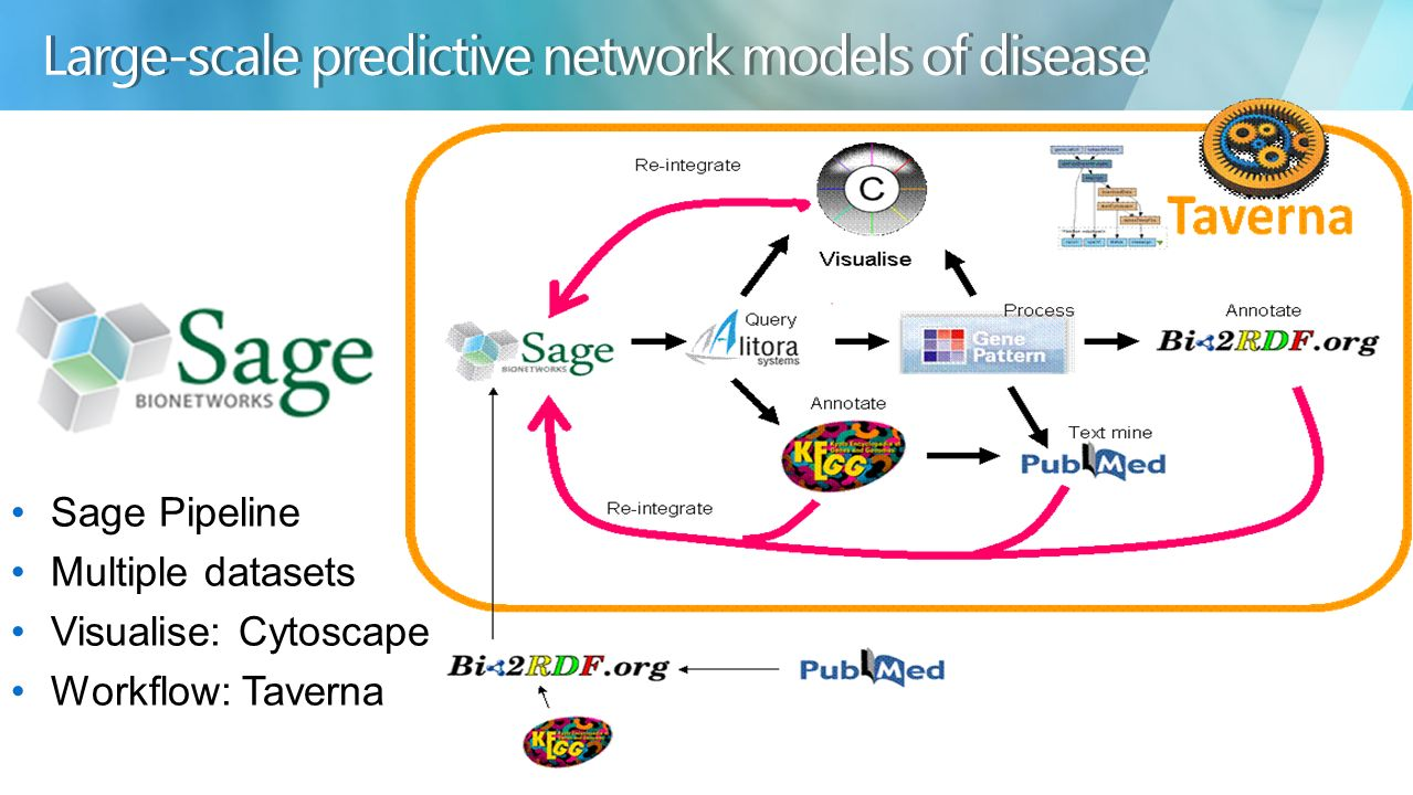 Large-scale predictive network models of disease Sage Pipeline Multiple datasets Visualise: Cytoscape Workflow: Taverna