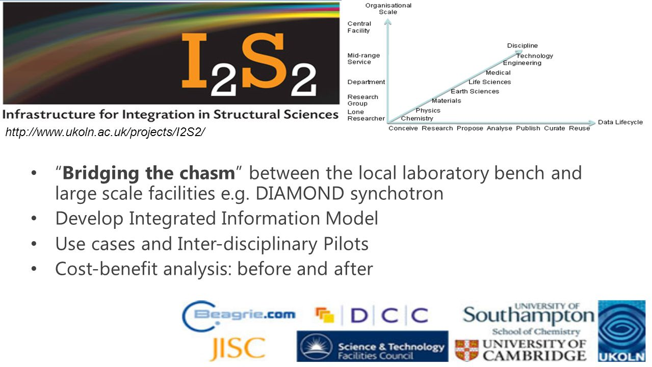 Bridging the chasm between the local laboratory bench and large scale facilities e.g.