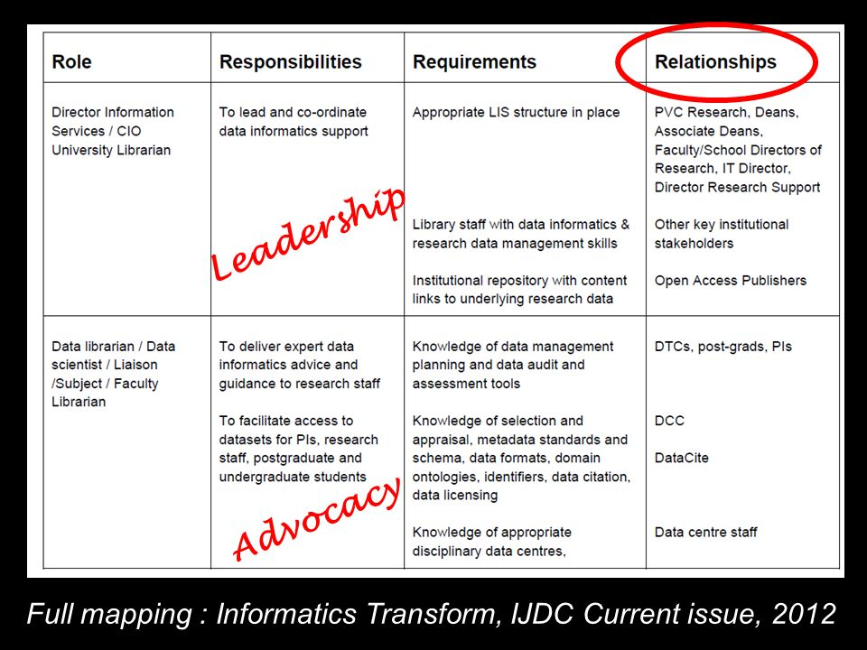 Full mapping : Informatics Transform, IJDC Current issue, 2012 Leadership Advocacy