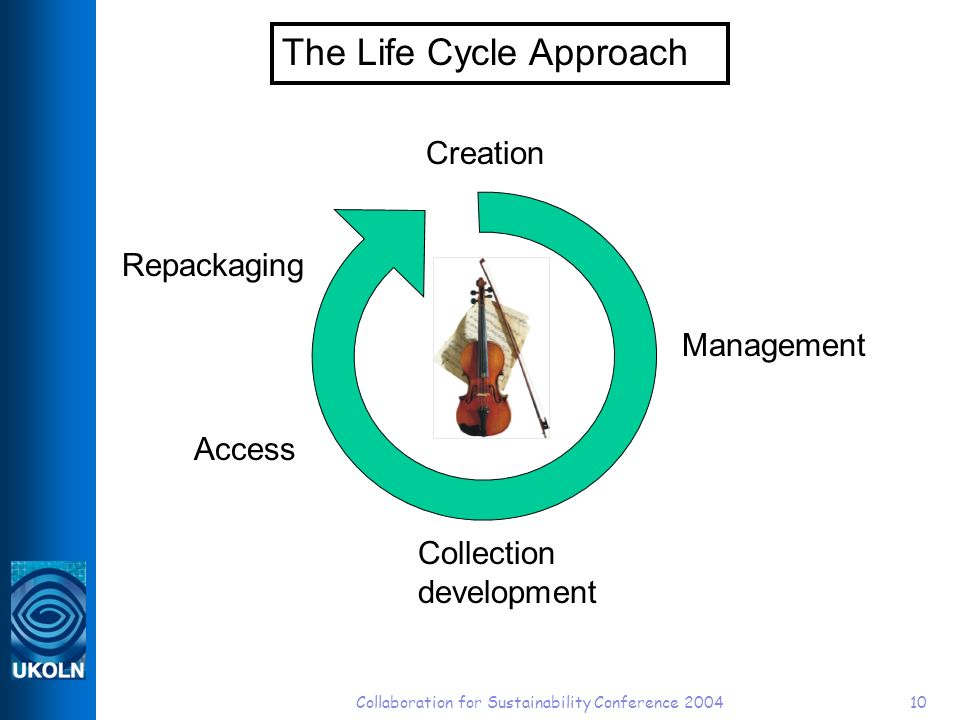 Collaboration for Sustainability Conference 200410 The Life Cycle Approach Creation Management Collection development Access Repackaging