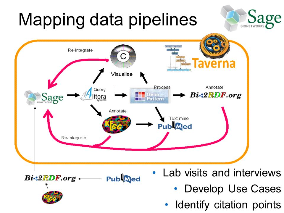 Mapping data pipelines Lab visits and interviews Develop Use Cases Identify citation points