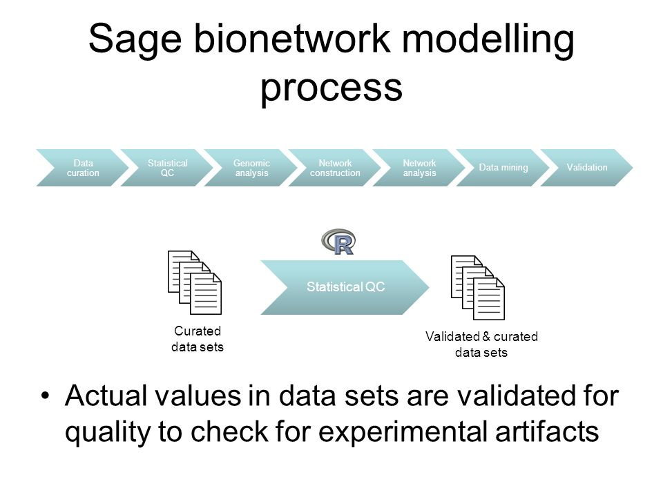 Data curation Statistical QC Genomic analysis Network construction Network analysis Data miningValidation Sage bionetwork modelling process Actual values in data sets are validated for quality to check for experimental artifacts Statistical QC Validated & curated data sets Curated data sets