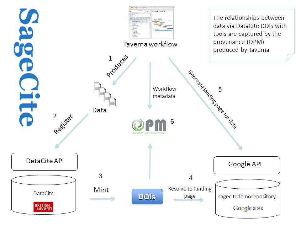 Sharing and citation of workflow protocols 8 http://www.myexperiment.org