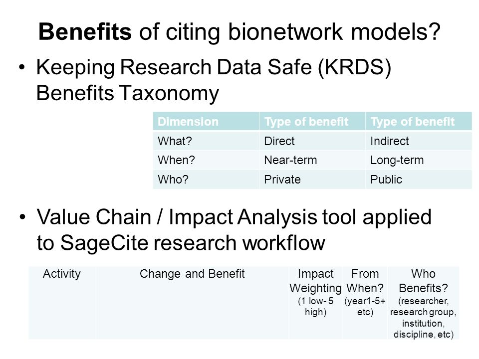 9 Benefits of citing bionetwork models.