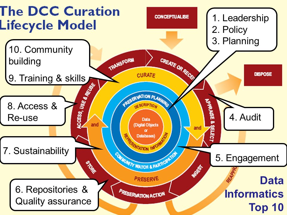 A centre of expertise in digital information management www.ukoln.ac.uk 1. Leadership 2. Policy 3. Planning 4. Audit 6. Repositories & Quality assuran