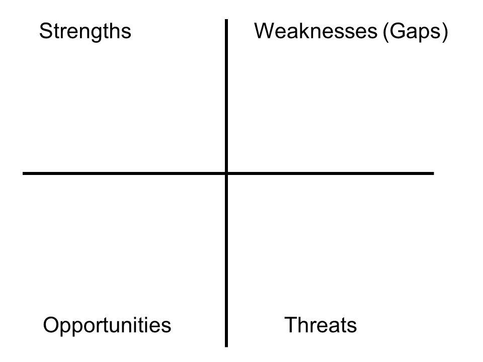 StrengthsWeaknesses (Gaps) ThreatsOpportunities
