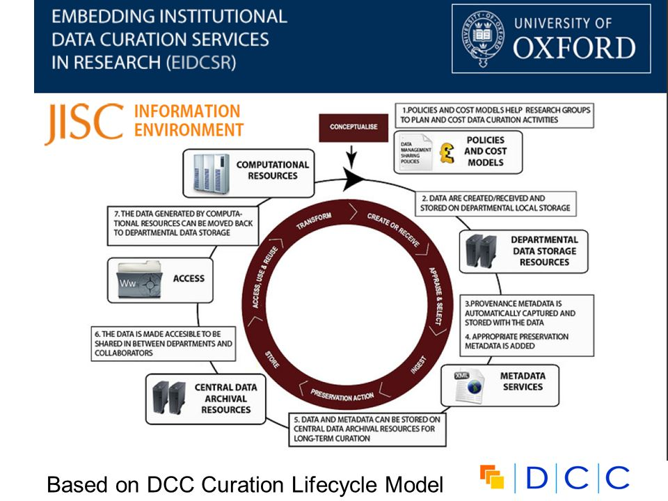 Based on DCC Curation Lifecycle Model