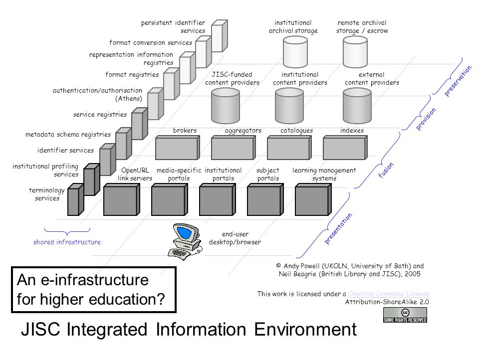 JISC-funded content providers institutional content providers external content providers brokersaggregatorscataloguesindexes institutional portals subject portals learning management systems media-specific portals end-user desktop/browser presentation fusion provision OpenURL link servers shared infrastructure authentication/authorisation (Athens) institutional profiling services terminology services service registries identifier services metadata schema registries © Andy Powell (UKOLN, University of Bath) and Neil Beagrie (British Library and JISC), 2005 This work is licensed under a Creative Commons License Attribution-ShareAlike 2.0Creative Commons License preservation institutional archival storage remote archival storage / escrow format registries format conversion services representation information registries persistent identifier services JISC Integrated Information Environment An e-infrastructure for higher education
