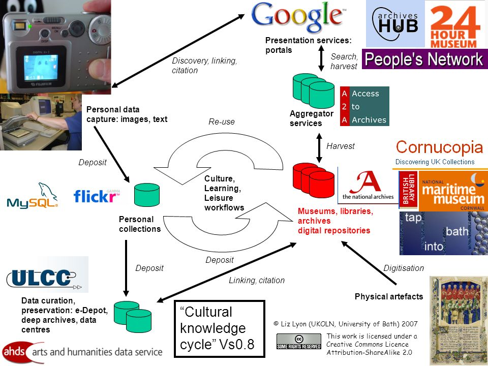 Culture, Learning, Leisure workflows Aggregator services Museums, libraries, archives digital repositories Data curation, preservation: e-Depot, deep archives, data centres Deposit Harvest Deposit Physical artefacts Digitisation Re-use Search, harvest Presentation services: portals Discovery, linking, citation Linking, citation Personal collections Deposit Cultural knowledge cycle Vs0.8 This work is licensed under a Creative Commons Licence Attribution-ShareAlike 2.0 Personal data capture: images, text © Liz Lyon (UKOLN, University of Bath) 2007