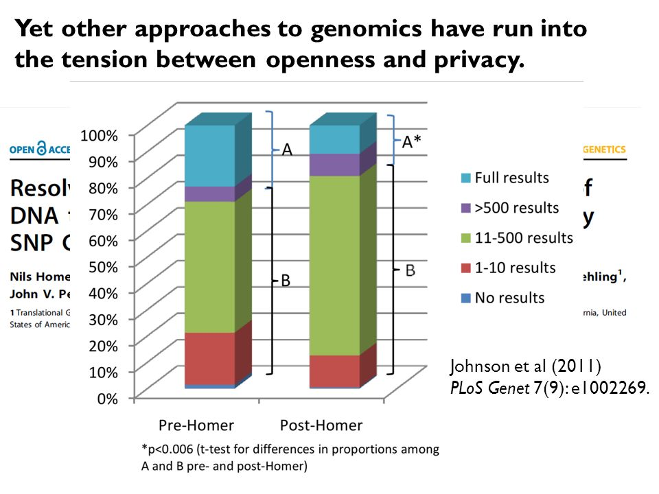 Yet other approaches to genomics have run into the tension between openness and privacy.
