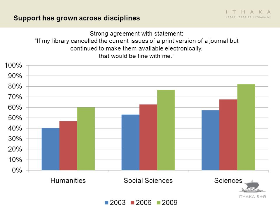 Support has grown across disciplines Strong agreement with statement: If my library cancelled the current issues of a print version of a journal but c