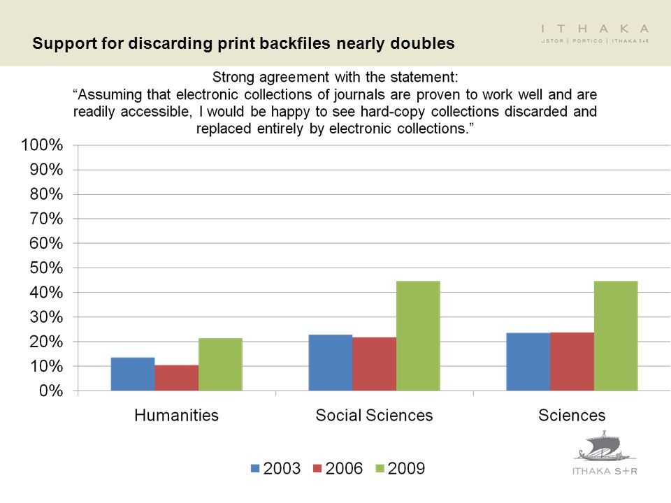 Support for discarding print backfiles nearly doubles