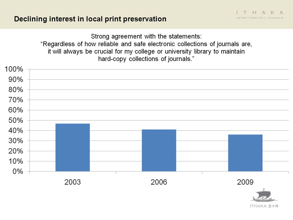 Declining interest in local print preservation